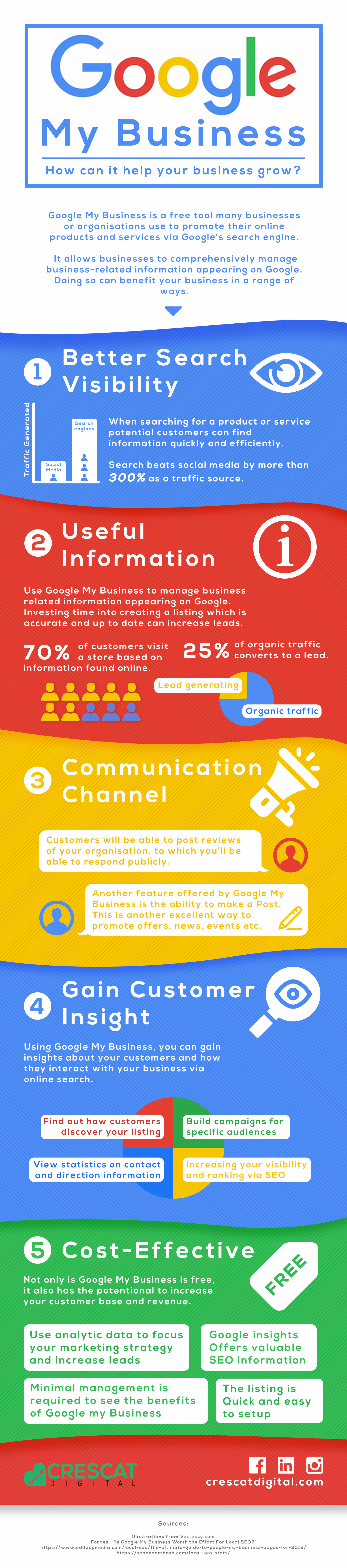 Google My Business Infographic